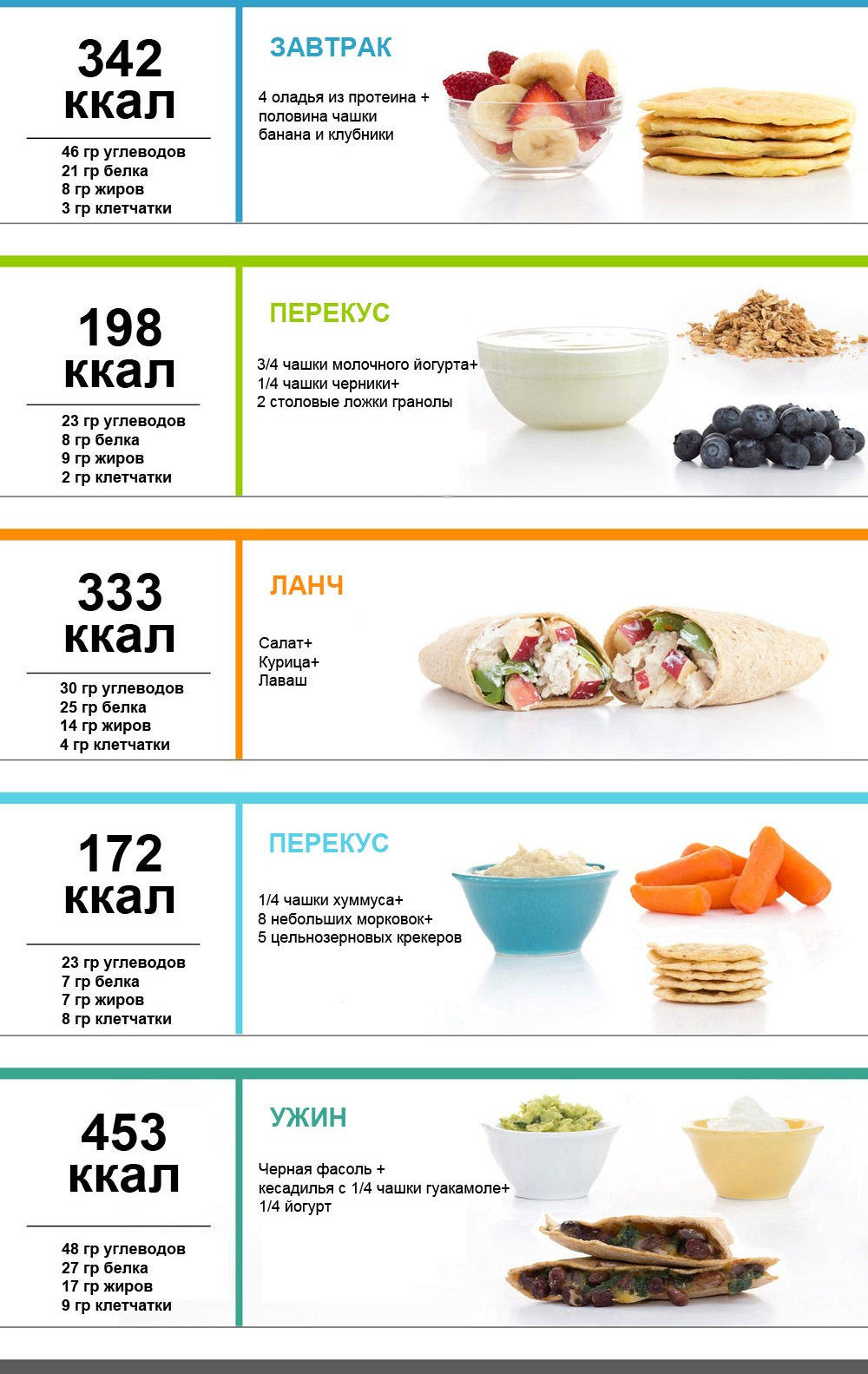 Меню На Неделю Правильного Питания 1200