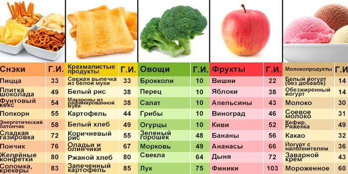 Таблица продуктов по гликемическому индексу