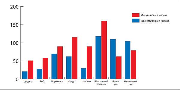 Гликемический и инсулиновый индекс