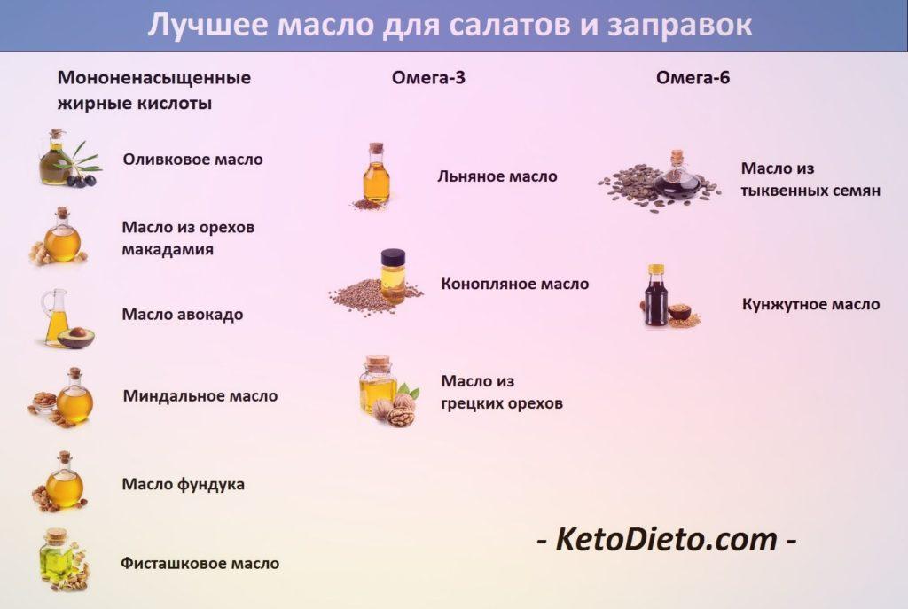 Кето диета запрещенные продукты