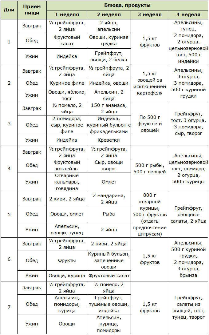 Химическая диета меню на