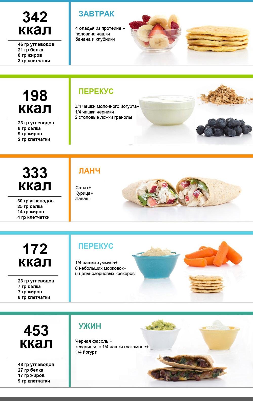 Пп Меню На Неделю Для Похудения Бжу. Меню на неделю с вкусными и полезными рецептами для похудения с помощью правильного питания